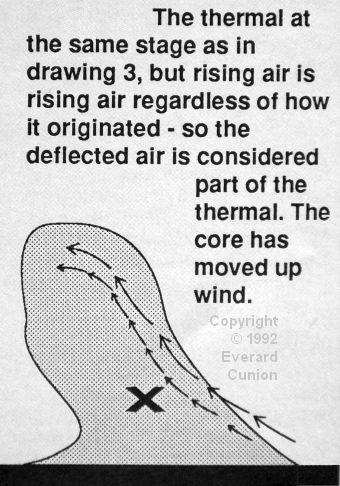 Thermal development diagram